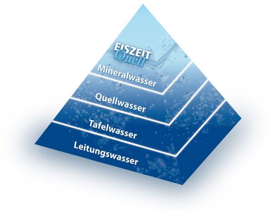 Wasserpyramide